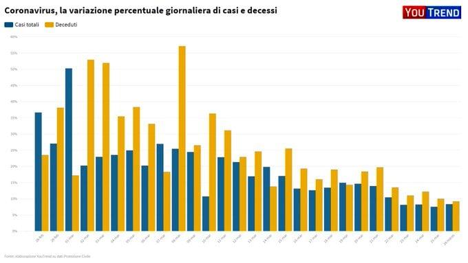 percentuali coronavirus-2