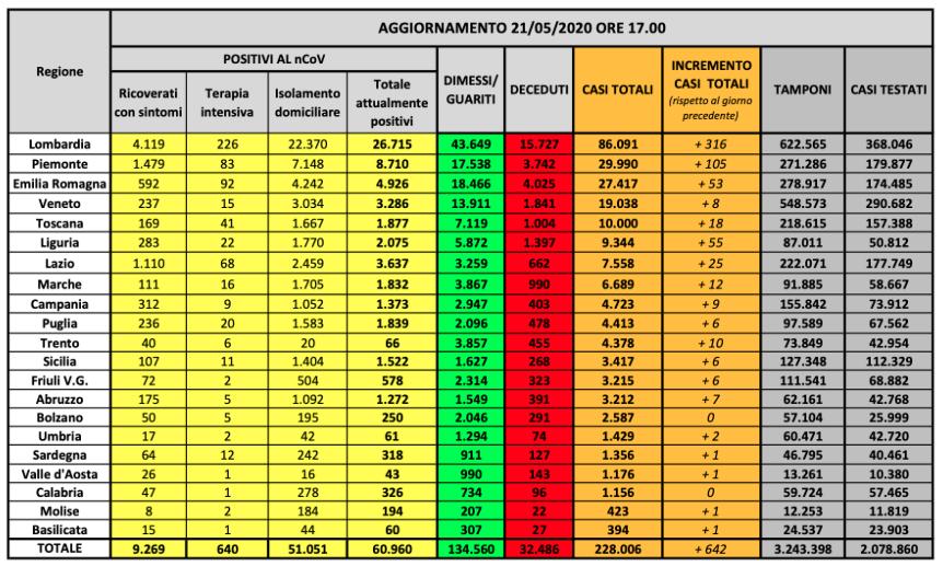bollettino-coronavirus-italia-21-maggio-2020-2