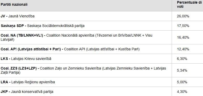 elezioni europee exit poll lettonia-2
