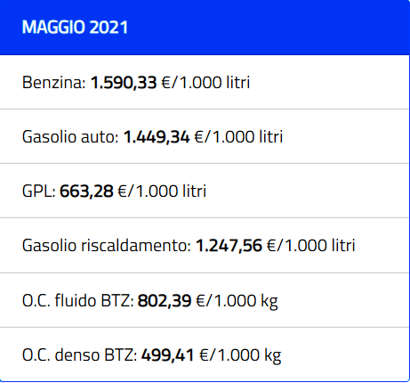 prezzi benzina oggi-2