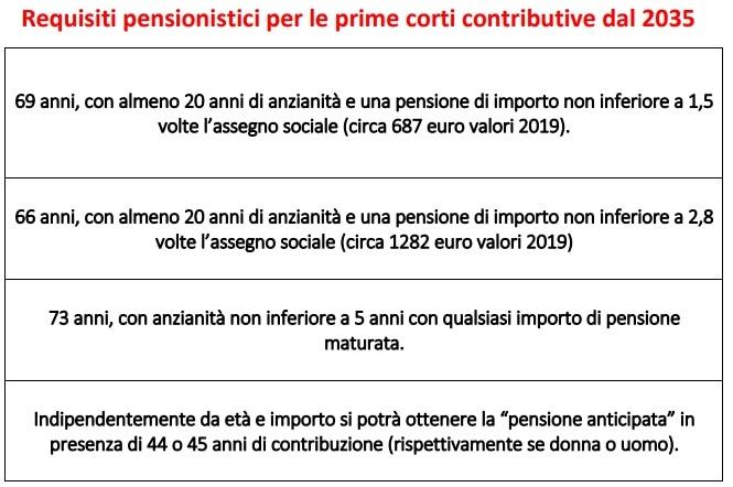 pensioni dal 2035-2