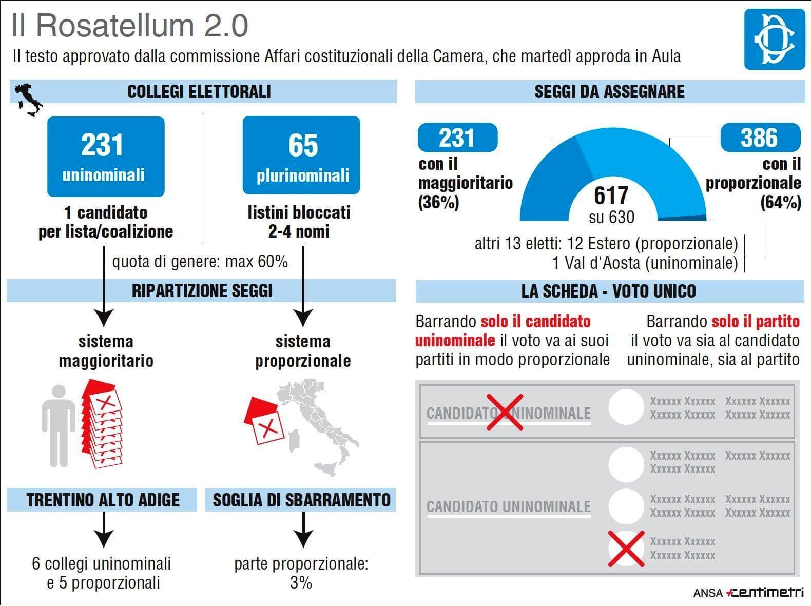 rosatellum-bis-2