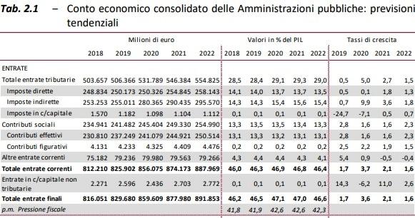 aumento delle tasse-2