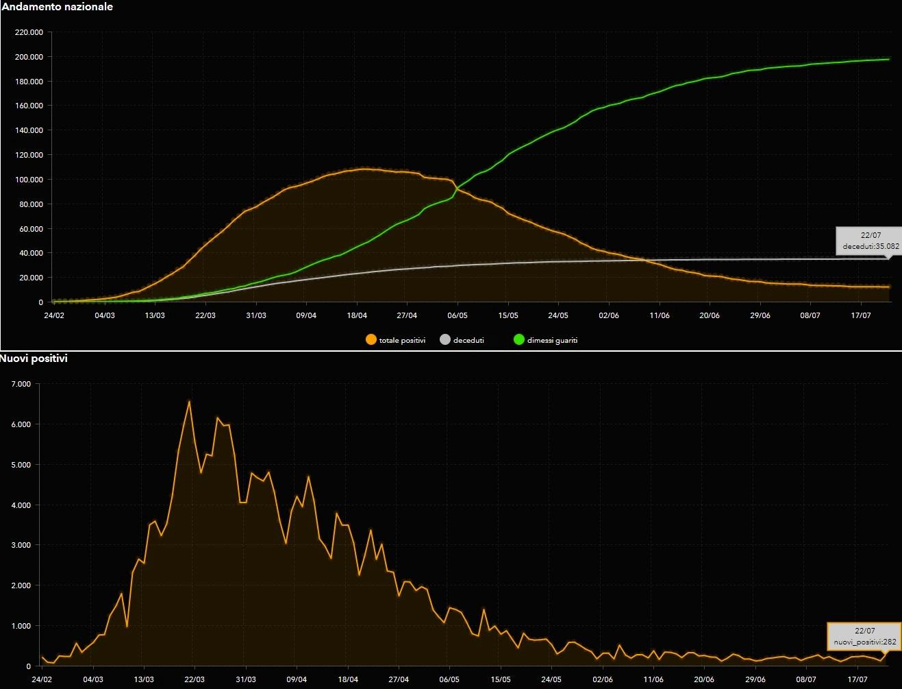 curva coronavirus 22 luglio 2020-2