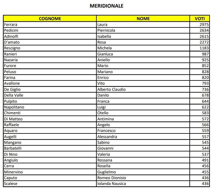 candidati m5s europee circoscrizione sud-2