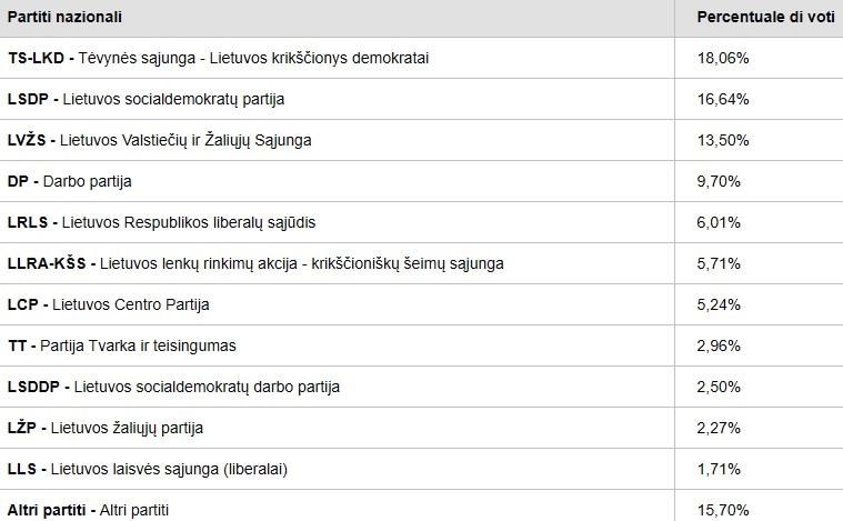 elezioni europee exit poll lituania-2