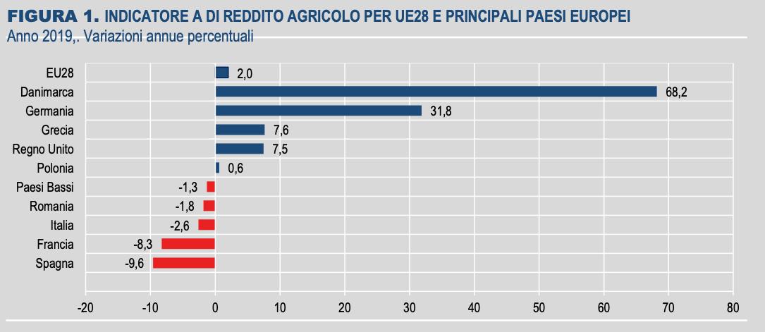 agricoltura-2019-istat1-2