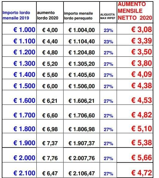 pensioni 2020 mini aumenti-2