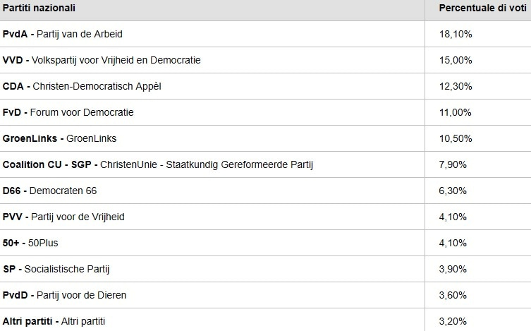 elezioni europee exit poll paesi bassi-2