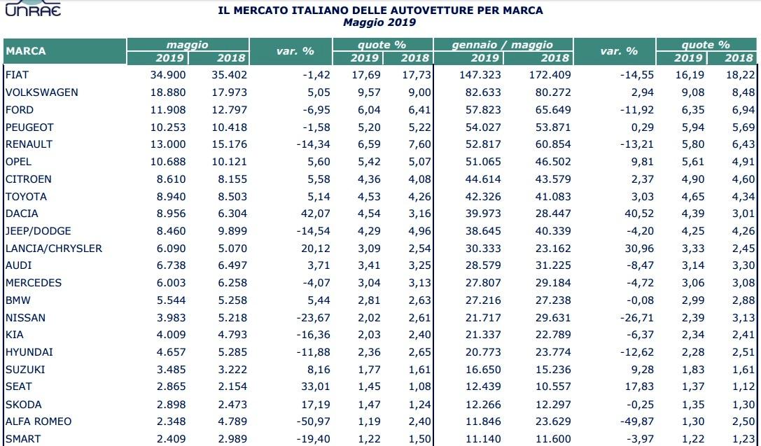 mercato auto italia-2