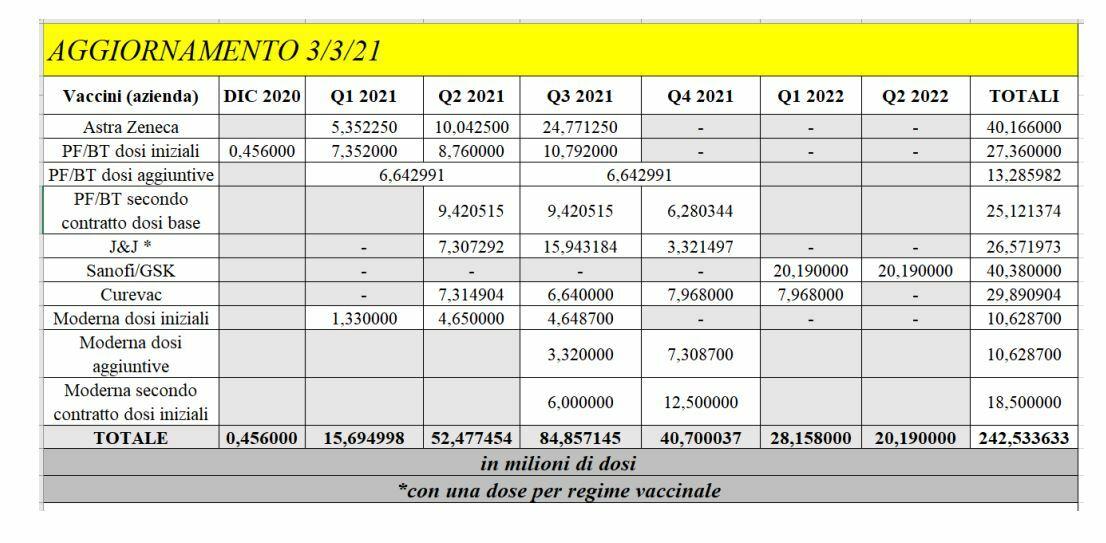 consegne vaccini italia-2