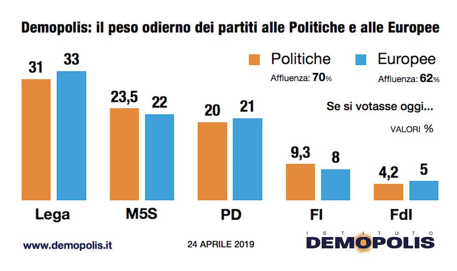 sondaggi demopolis-2