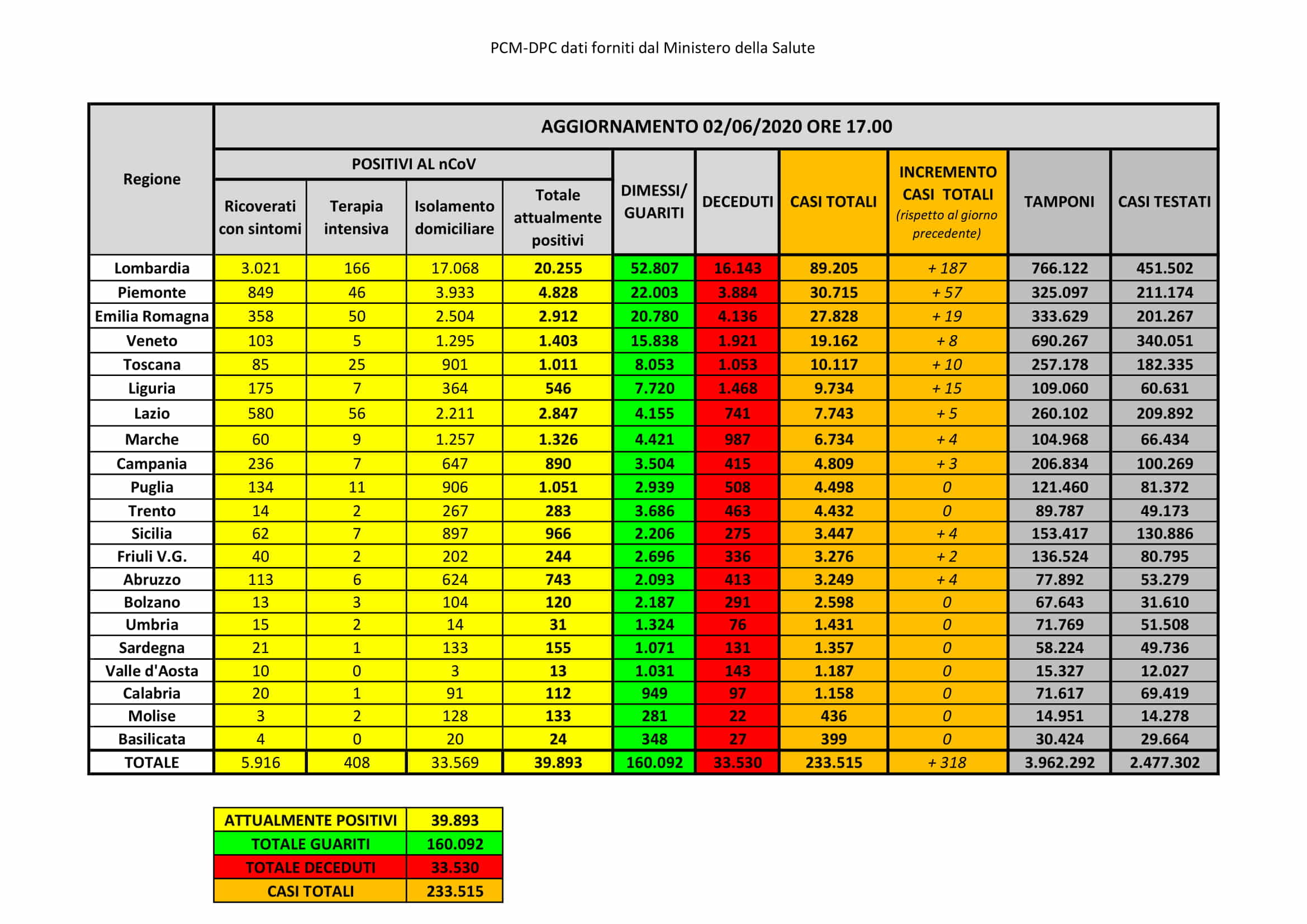 bollettino coronavirus 2 giugno 2020-2