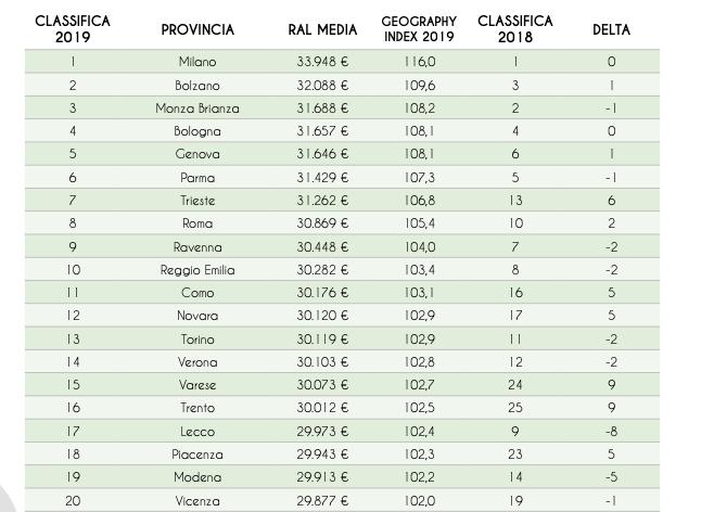 stipendi-jobpricing-classifica-province-2