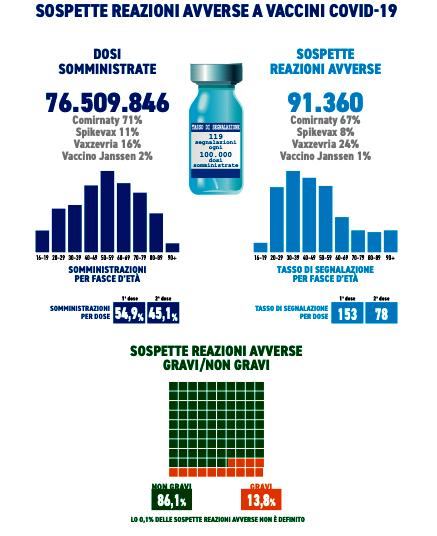 vaccino-reazioni-avverse-aifa-2