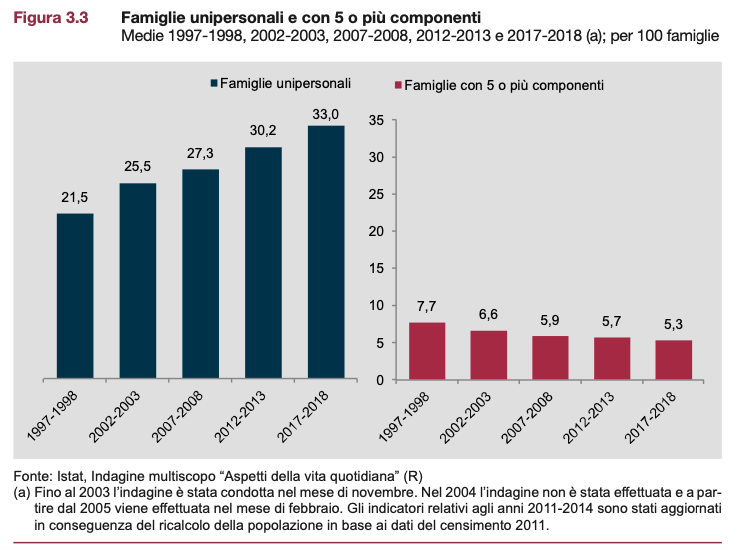famiglie-single-istat-2