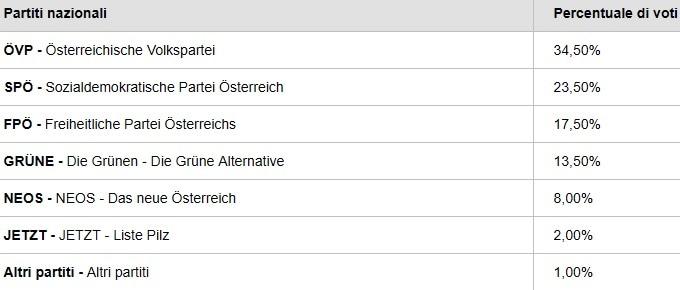 elezioni europee exit poll austria-2