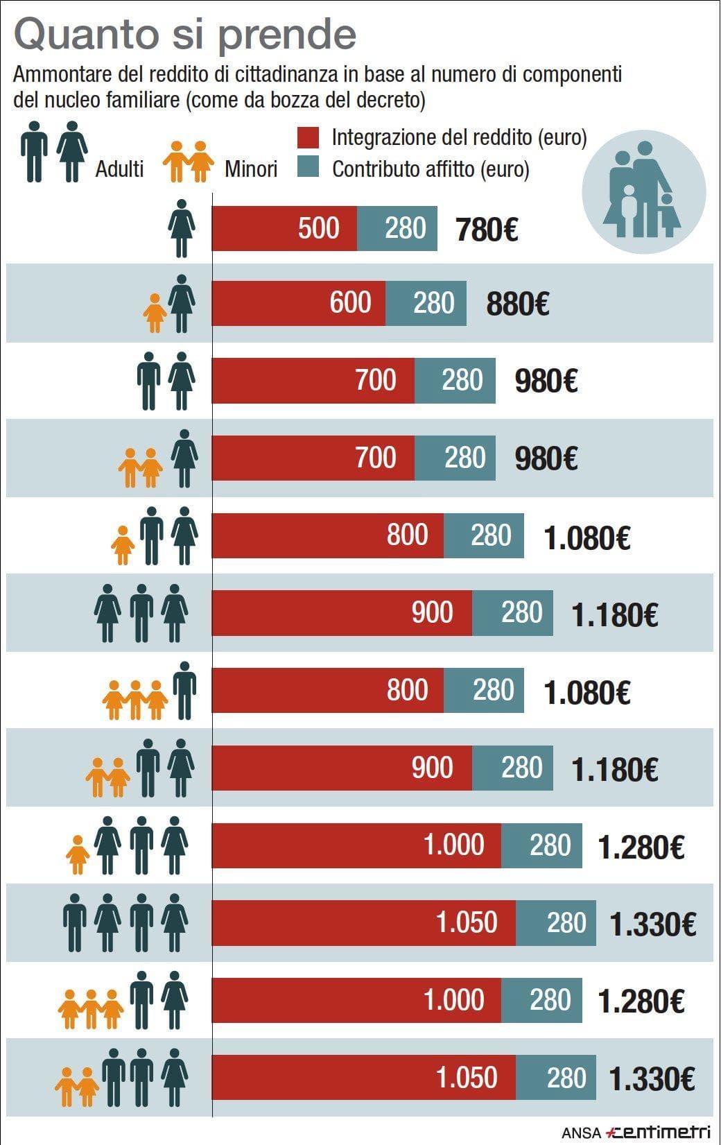 reddito cittadinanza infografica ansa-3