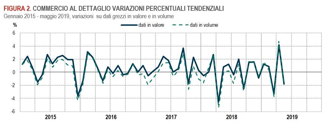 commercio crollo vendite dettaglio-2