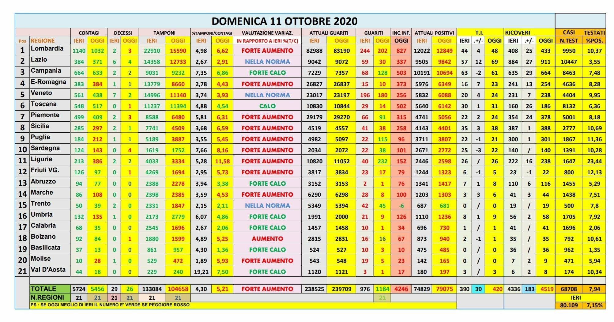 Coronavirus Il Bollettino Di Oggi Domenica 11 Ottobre 5 456 Nuovi Casi E 260 Morti Ecco La Mappa Dei Nuovi Focolai