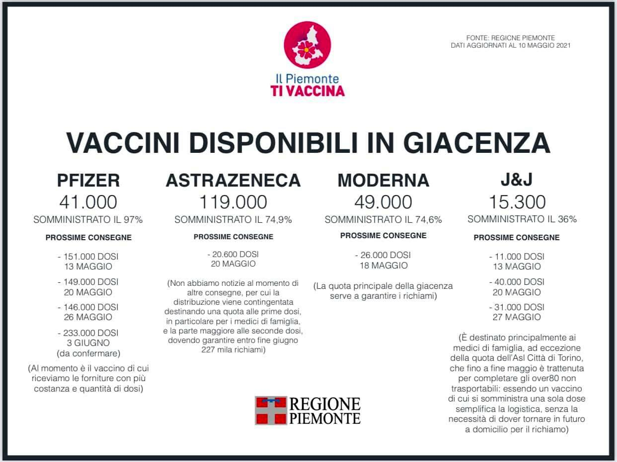 vaccini consegne piemonte-2