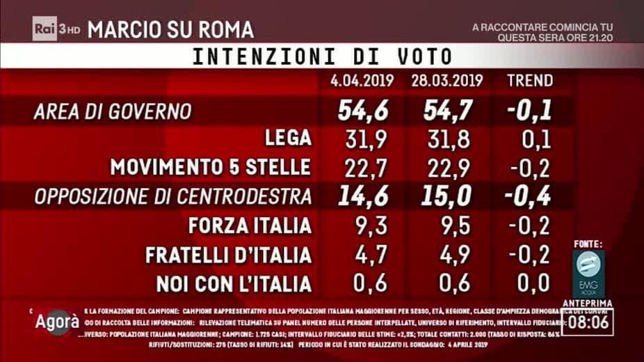 sondaggi emg agora 4 aprile 2019-2