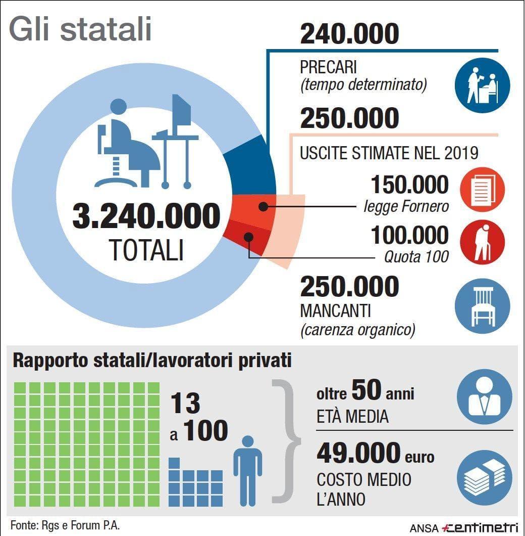 statali-pensione-infografica-ansa-2-2