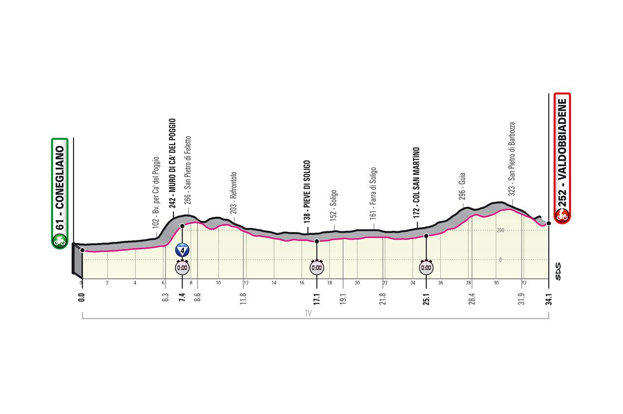 Giro d'Italia 2020, tutte le tappe: altimetria, calendario ...