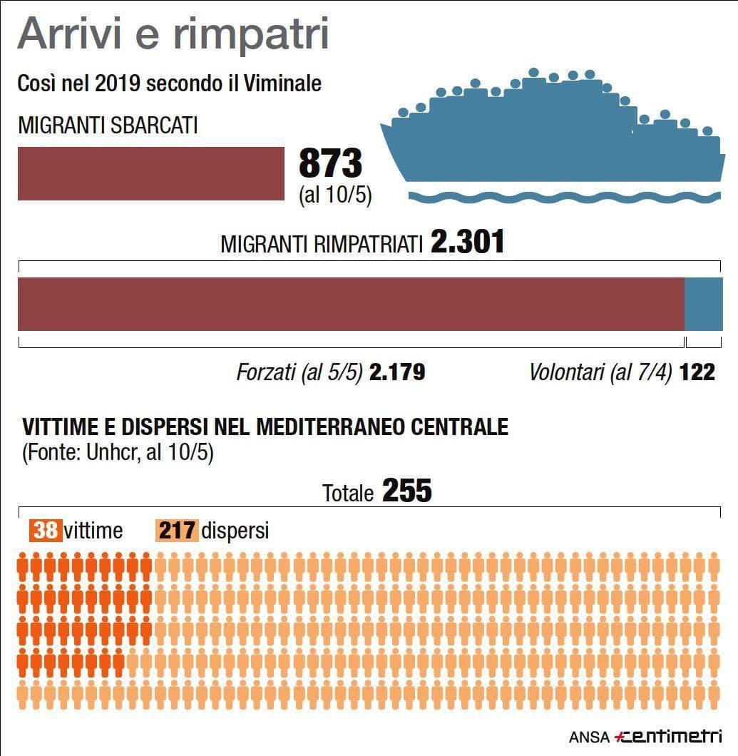 migranti italia 2019-2