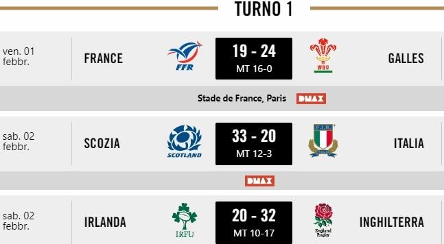 Rugby Sei Nazioni Calendario.Rugby Sei Nazioni Quando Gioca L Italia