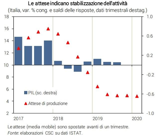 pil italia 2020-3