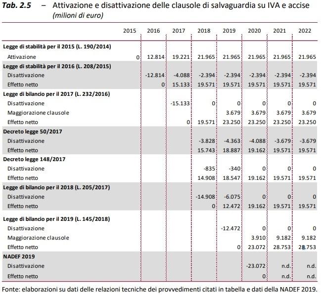 il costo delle clausole di salvaguardia-2