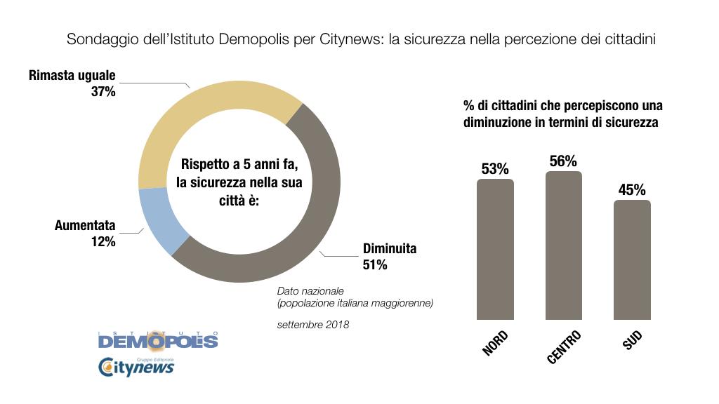 2.Graf_ITALIA_Sicurezza_CityNews_Demopolis-2