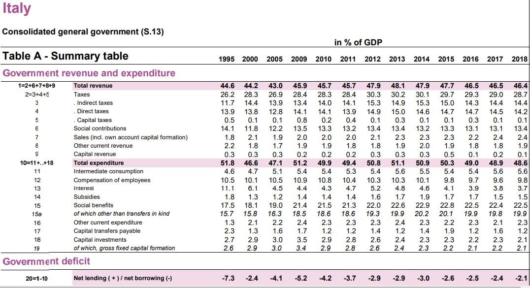 deficit italia eurostat-2