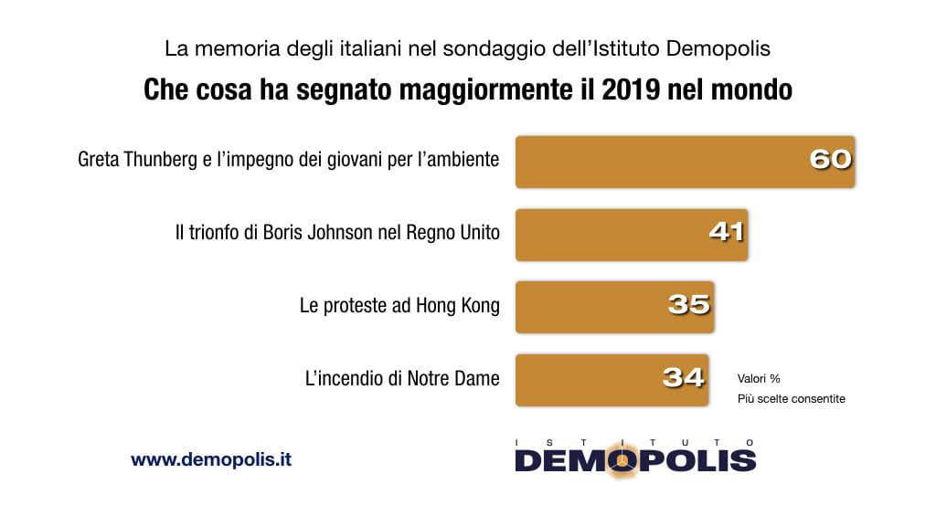 sondaggio oggi fine anno 2019 2-2-2