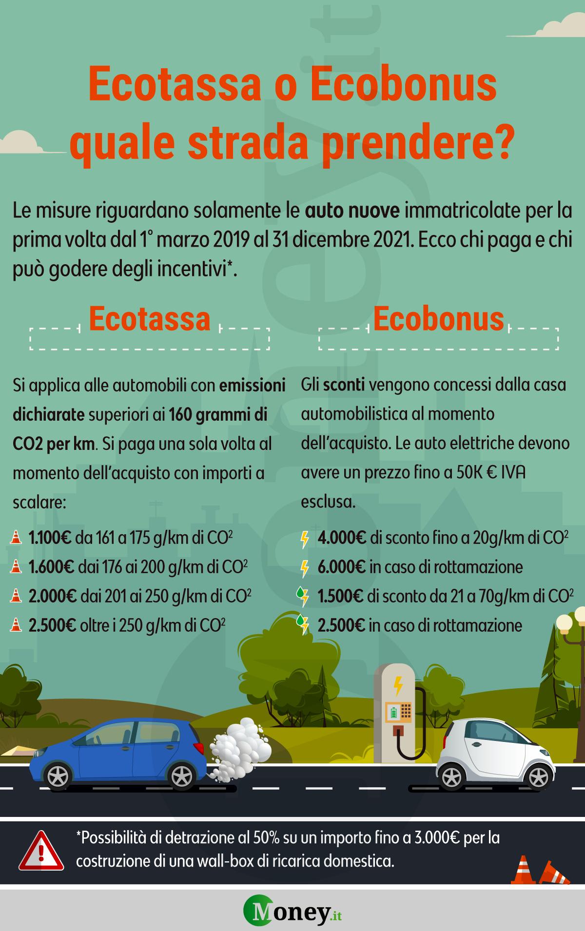 Ecotassa_Ecobonus_Infografica-2