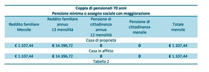 pensione di cittadinanza 2-2-2