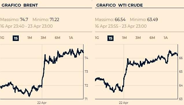 prezzo petrolio-2