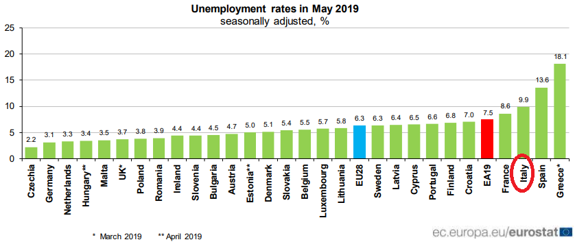 disoccupazione europa 2019-2