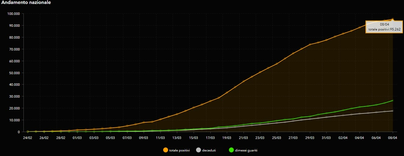 curva coronavirus 8 aprile 2020-2