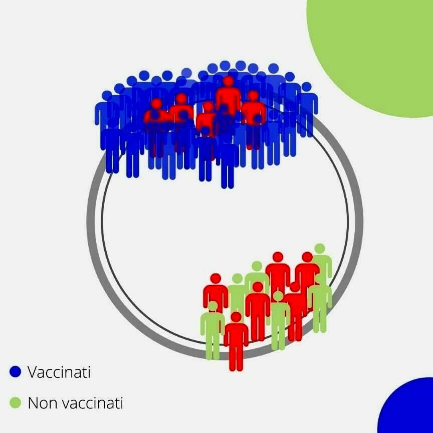 rischi non vaccinati grafico iss-2