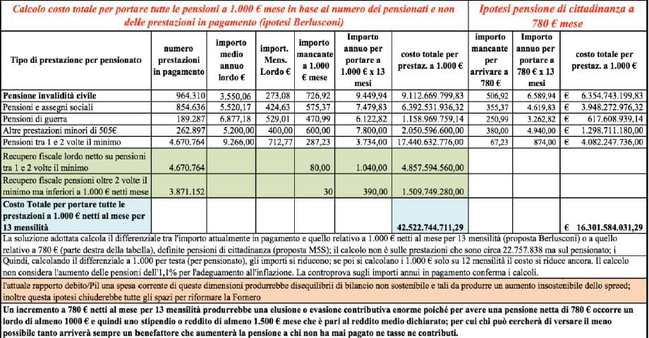 pensione di cittadinanza-2