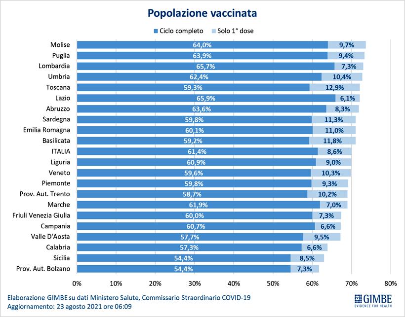 vaccini regioni-3