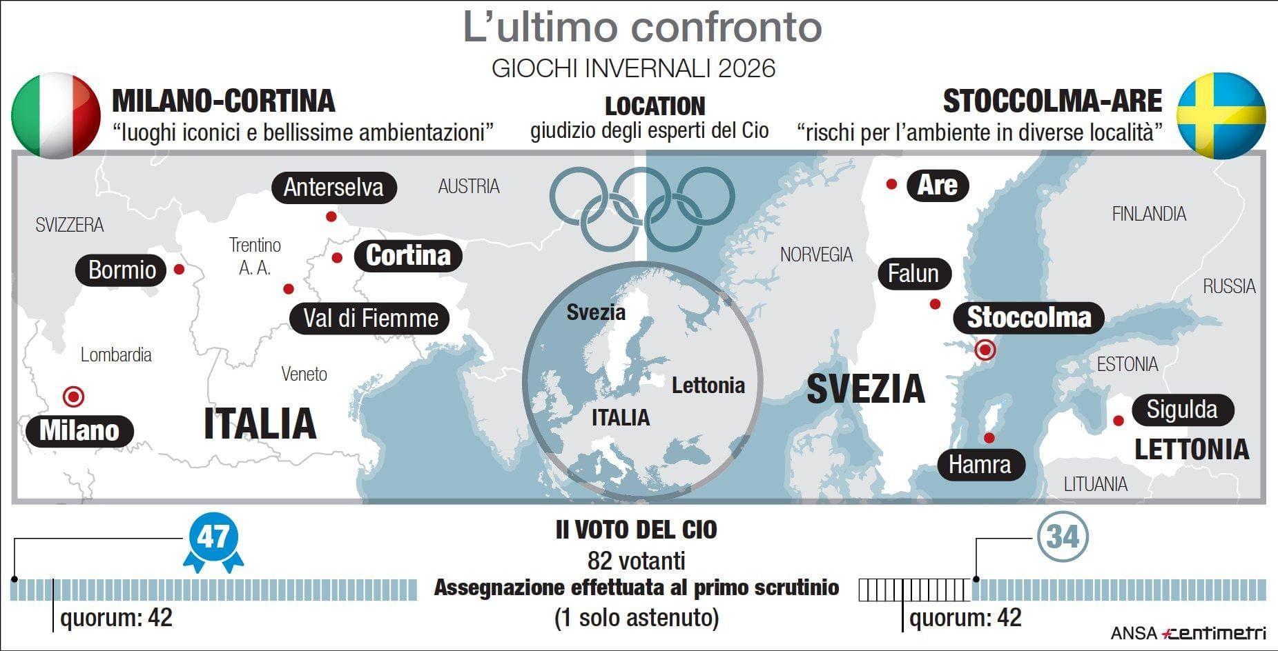 olimpiadi 2026 milano cortina infografica-2