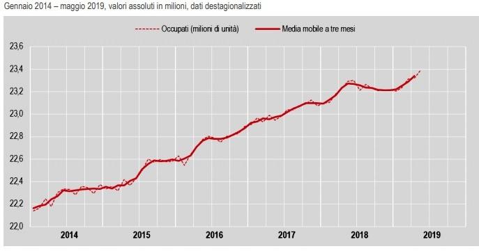 occupazione italia 2019-2