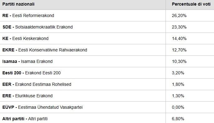elezioni europee exit poll estonia-2