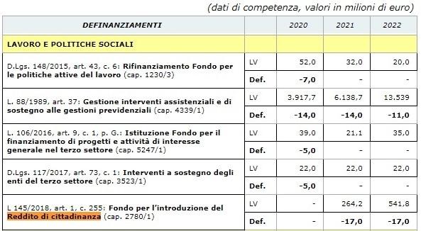 legge bilancio definanziamenti-2