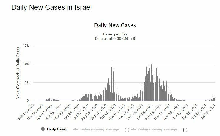 nuovi casi israele-2