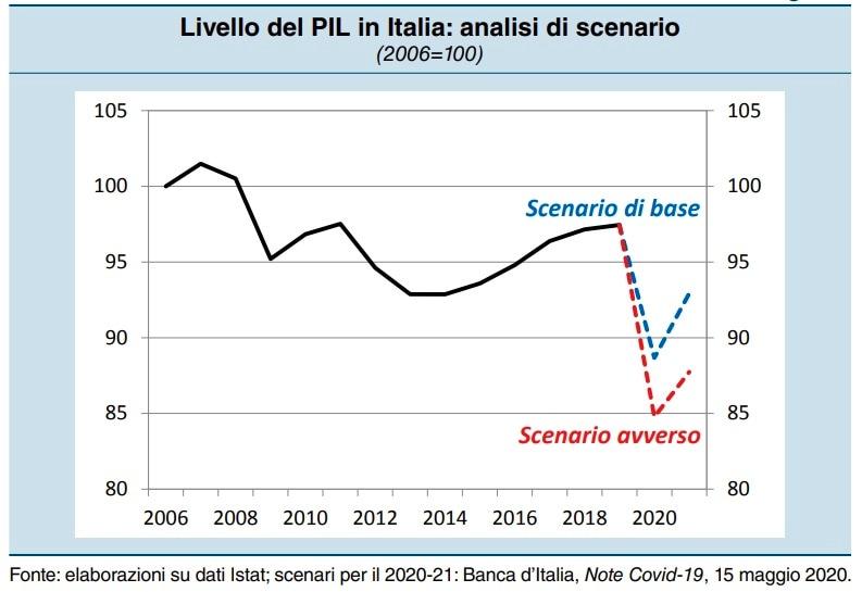 pil italia 2020-4