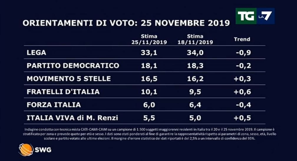 sondaggi oggi 26 novembre 2019-2